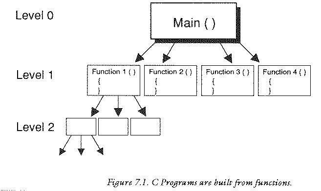 C Program For Arithmetic Coding Explained