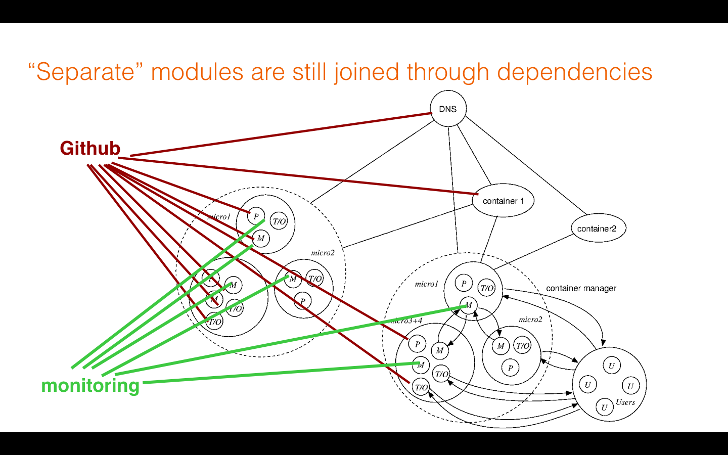 Mark Burgess Microservices The Future Of Society And All That Reflux Still Diagram This Final Picture Shows We Should Not Be Too Trusting These Modules As Strict Failure Domains Because There Can Propagation Faults