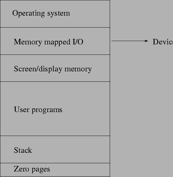 A short introduction to operating systems